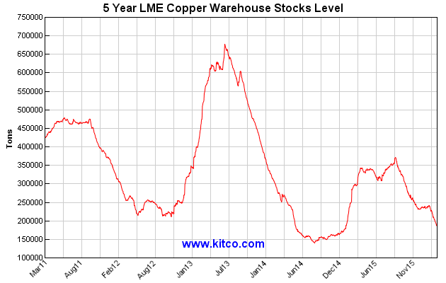 LME_Copper_stocks_5yr_-_Kitco