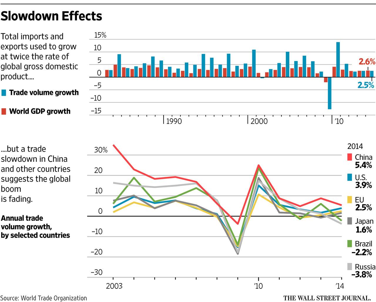 World_Trade_and_GDP_-_WSJ_World_Bank