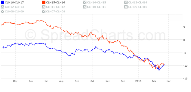 WTI March 16-17 vs March 15-16 CME