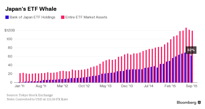 BoJ ETF holdings - October 2015 - Bloomberg