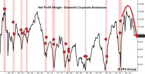corporate-profits-peak