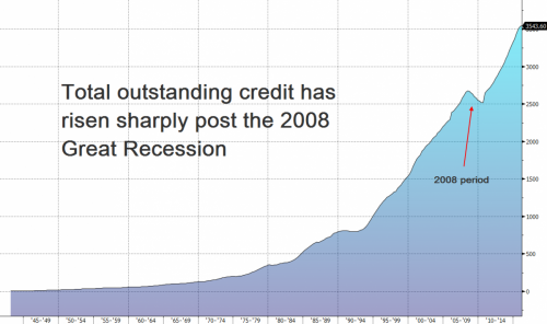 total-consumer-credit-outstanding