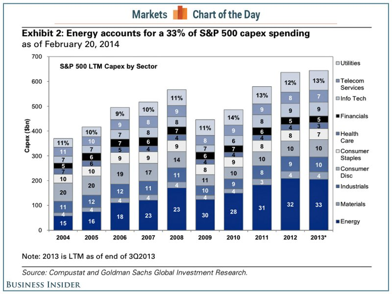 US CAPEX by sector