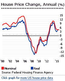 US-house-prices-_Federal_Housing_Finance_Agency