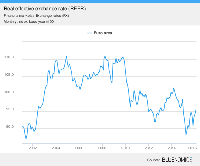 real_effective_exchange_rate_reer_monthly_index_base_year_100