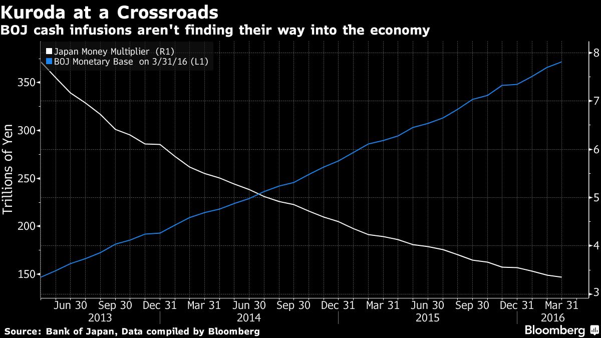 Bloomberg - Japan Money Mult and Money base