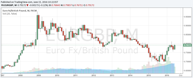 EURGBP Monthly since 2007