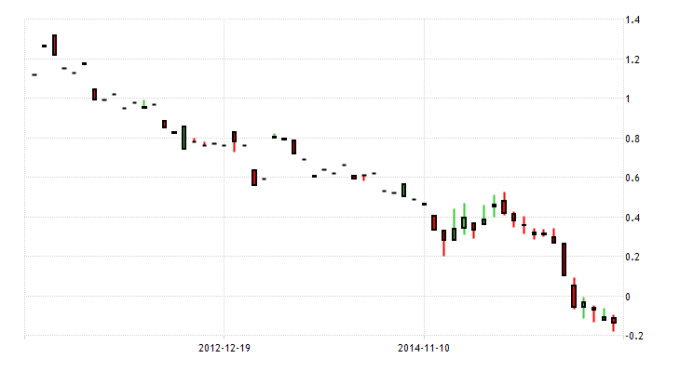 japan-government-bond-yield 5yr