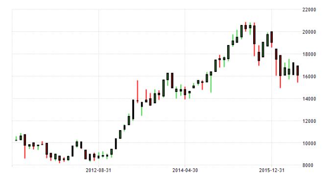 japan-stock-market 5yr