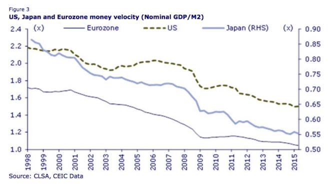 Monetary Velocity - CLSA