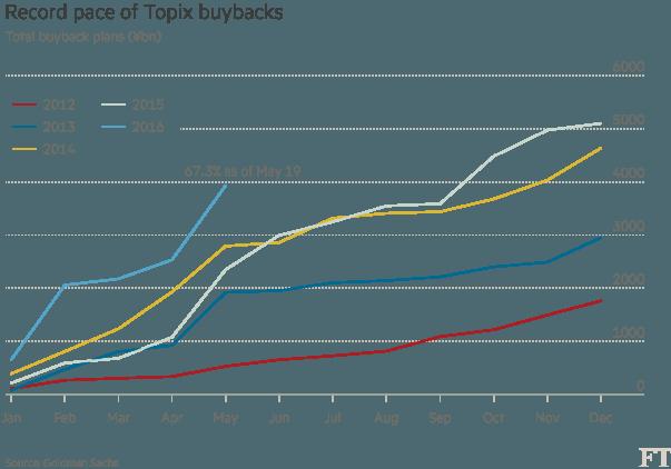 Topix Share buy backs