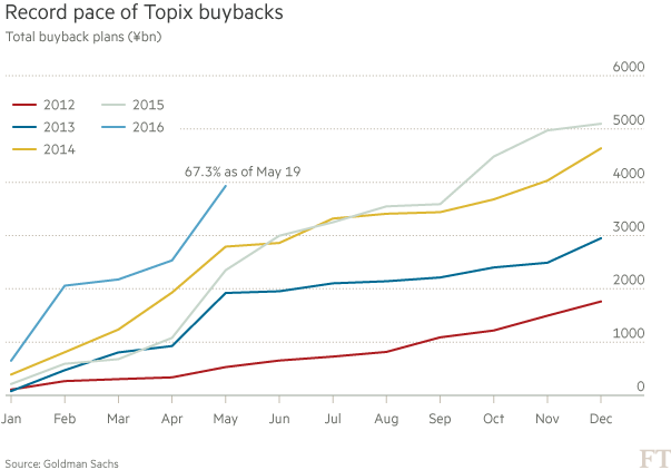 Topix Share buy backs