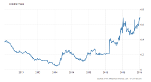 china-currency 2yr