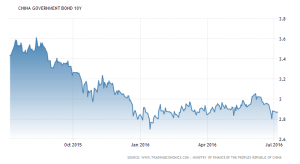 china-government-bond-yield 1 yr