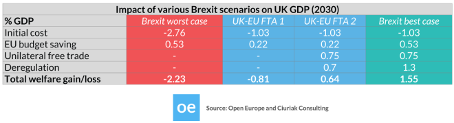Open_Europe_Brexit_Impact_Table