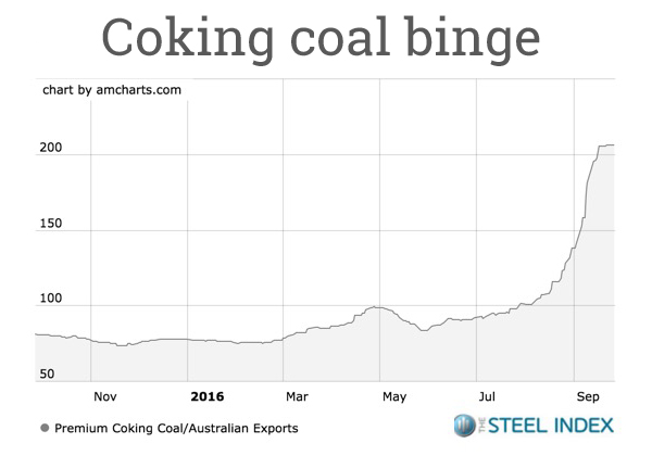 steel-index-coking-coal