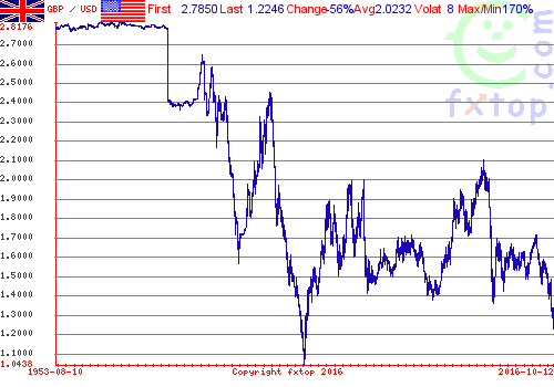 cable-since-1953-fxtop