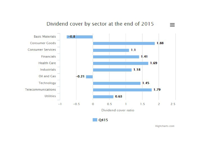 dividend-cover-ftse350-q4-2015