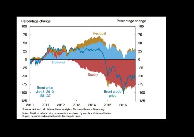 ny-fed-oil-supply-demand-imbalance-oct-24th-2016