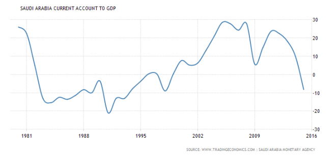 saudi-arabia-current-account-to-gdp