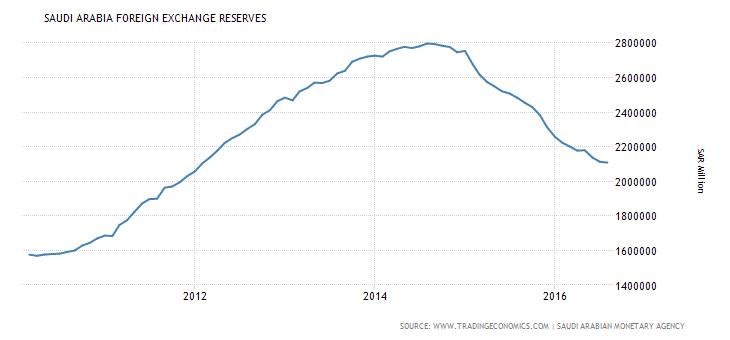 saudi-arabia-foreign-exchange-reserves-2010-2016