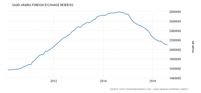 saudi-arabia-foreign-exchange-reserves-2010-2016