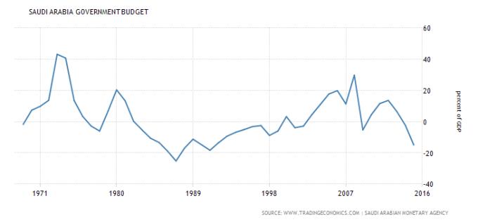 saudi-arabia-government-budget-1970-2016