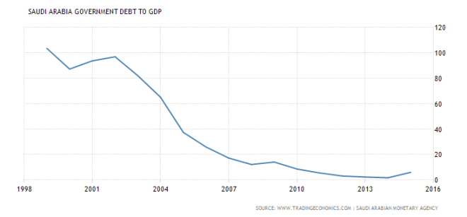 saudi-arabia-government-debt-to-gdp-1999-2016