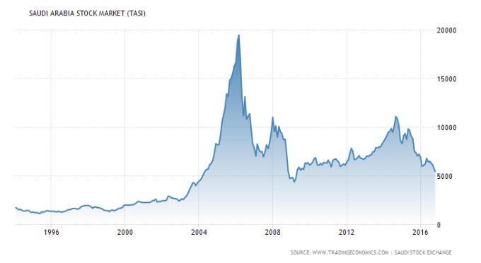 saudi-arabia-stock-market-1994-2016