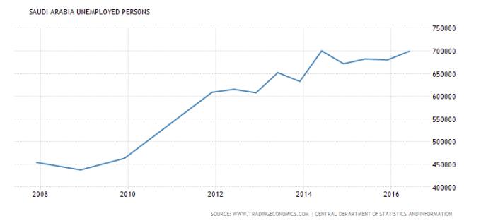 saudi-arabia-unemployed-persons-2008-2016