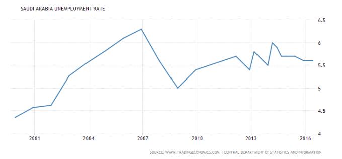 saudi-arabia-unemployment-rate-2000-2016
