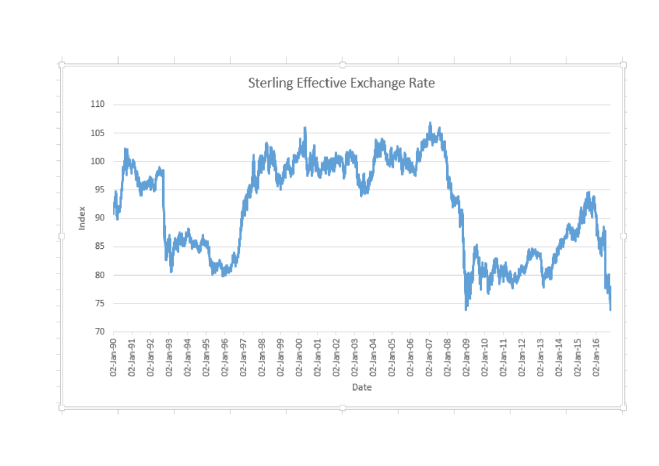 sterling-effective-excahnge-rate-1990-2016