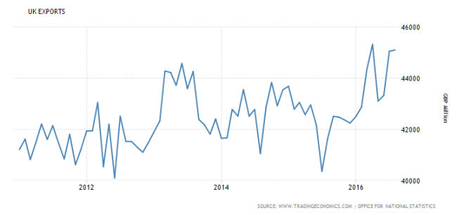united-kingdom-exports-5yr