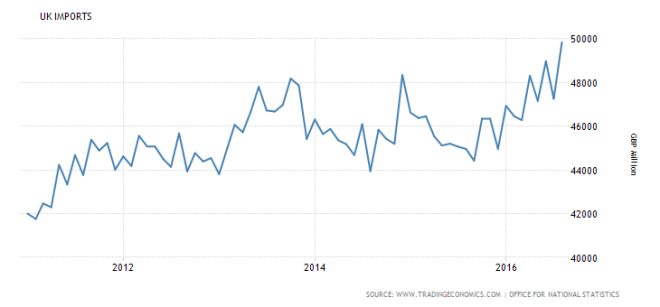 united-kingdom-imports-5yr