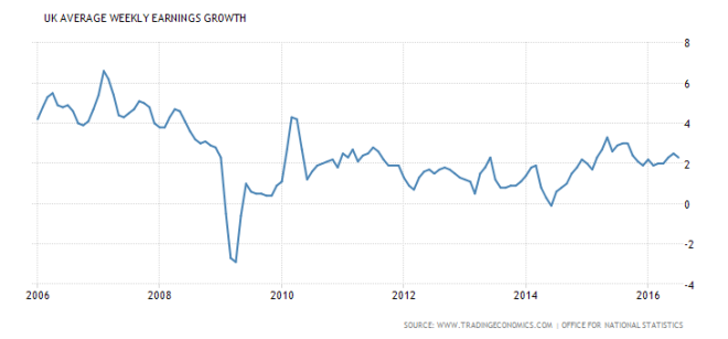united-kingdom-wage-growth-average-weekly-earnings