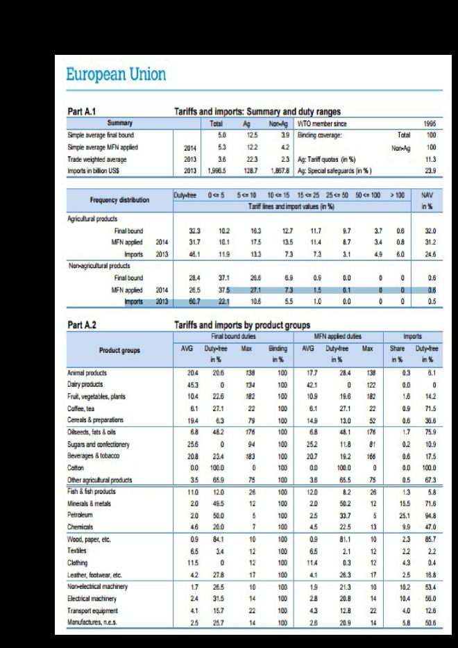 wto-eu-mft-tariffs-2015