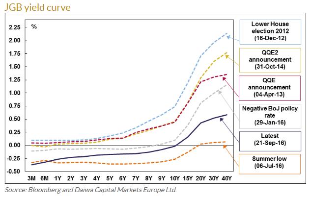 jgb-yield-curve