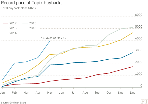 nikkei-share-buybacks-may-2016-goldman-sachs