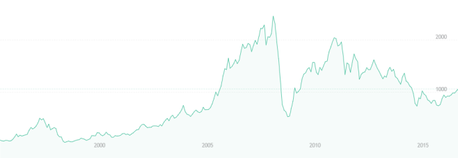 rtsi-1995-2016