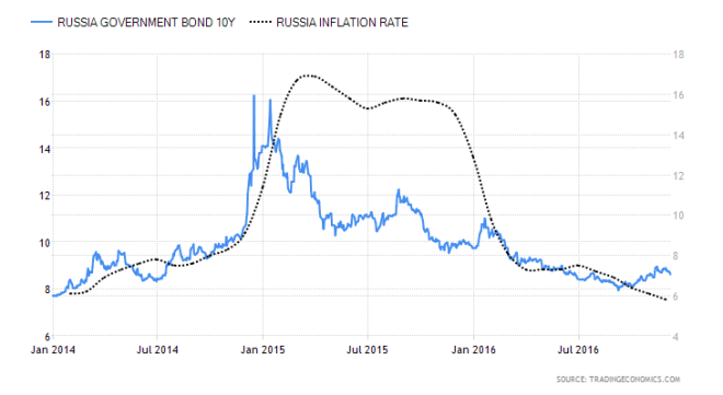 russia-government-bond-yield-and-cpi-1-1-14-to-8-12-16