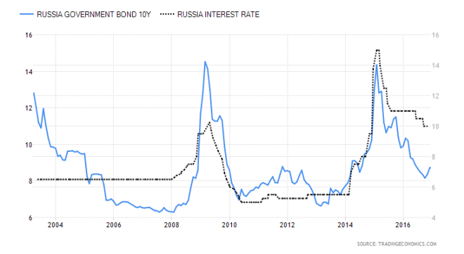 russia-government-bond-yield-vs-interest-rate-2003-2016