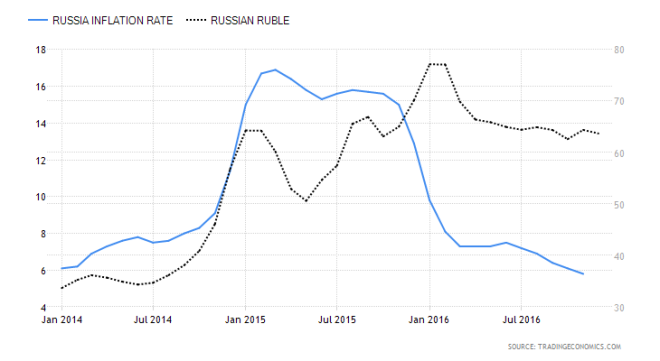 russia-inflation-cpi-and-usdrub-1-1-14-to-8-12-16