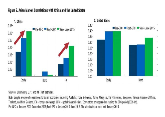 imf_china_correlation_rising_-_march_2016