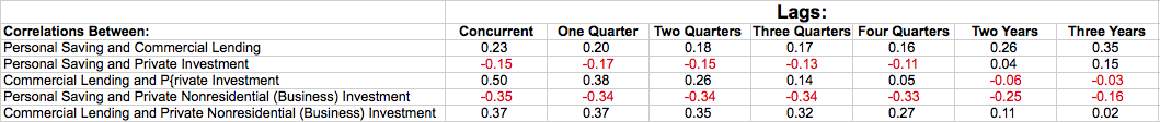 correlations-saving-and-investment-steve-roth-evonomics
