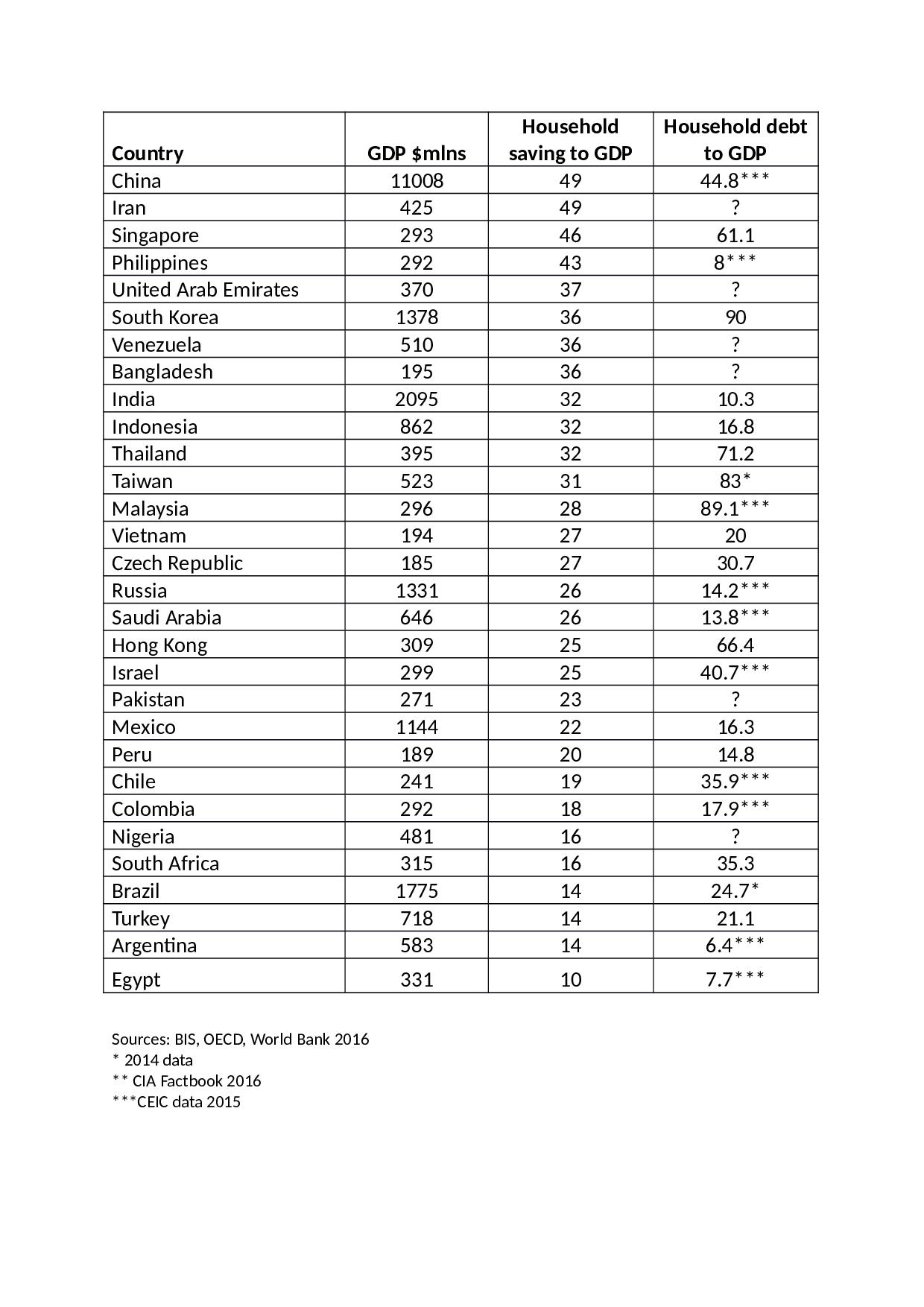 em_household_debt_table