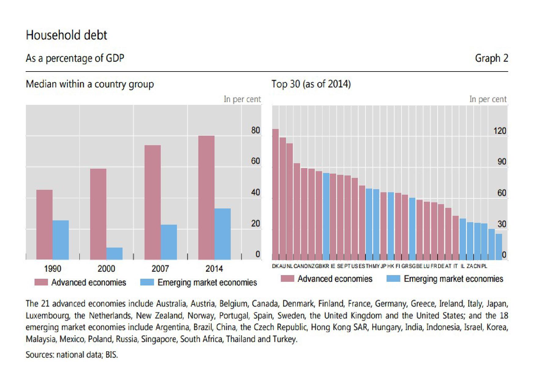 household_debt_-_bis