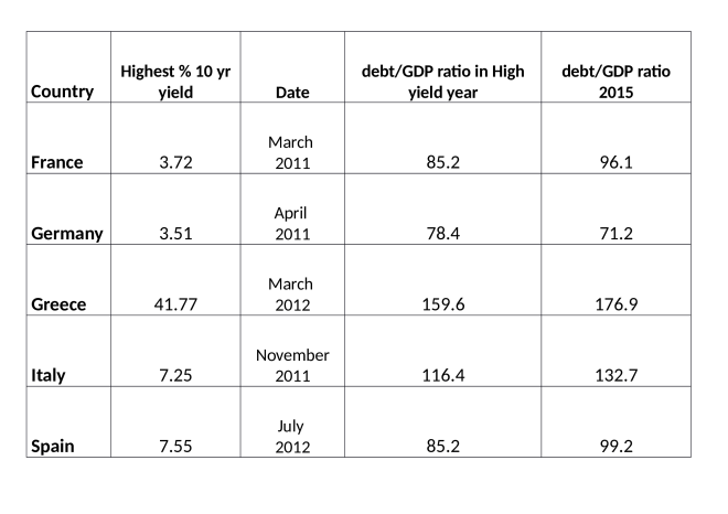 Bond_yields_and_debt_to_GDP (1)