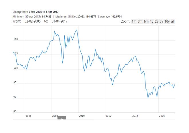 Euro_Effective_Exchange_Rate_-_ECB (1)