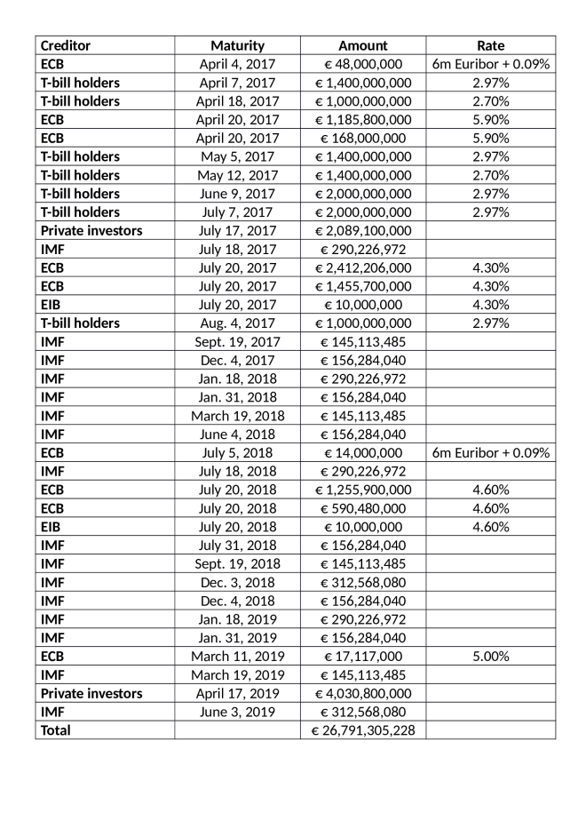 Greece_-_Repayment_Schedule_-_WSJ