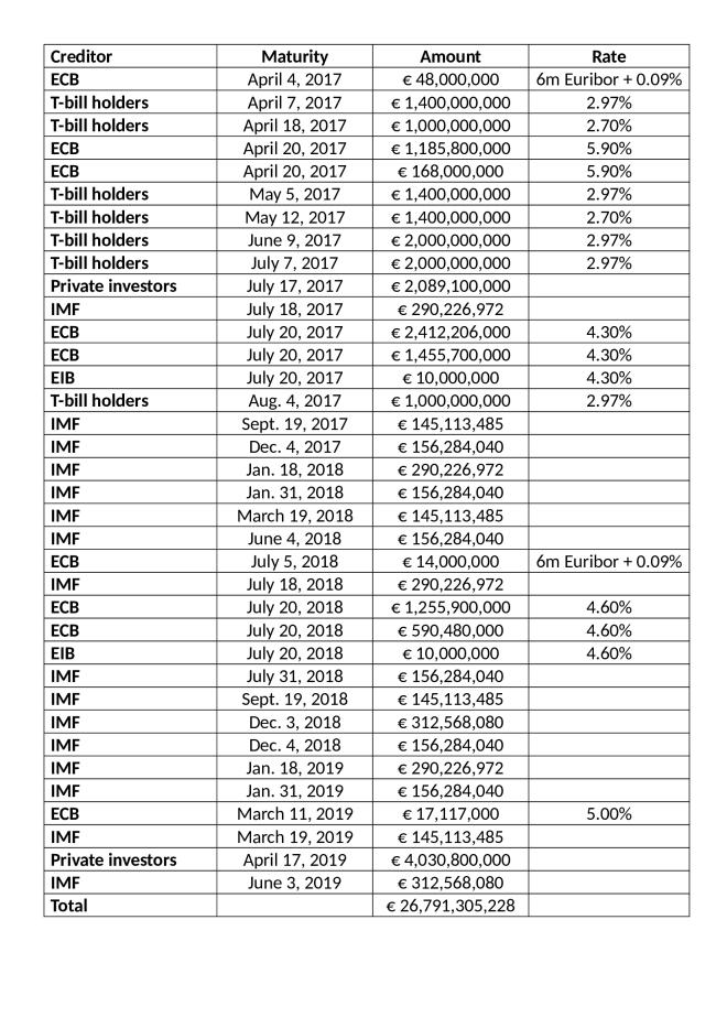 Greece_-_Repayment_Schedule_-_WSJ